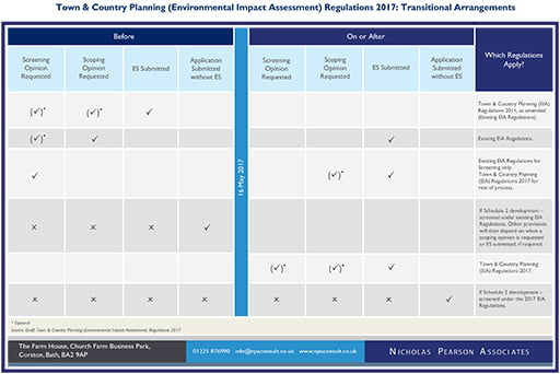 EIA Transitional Arrangements