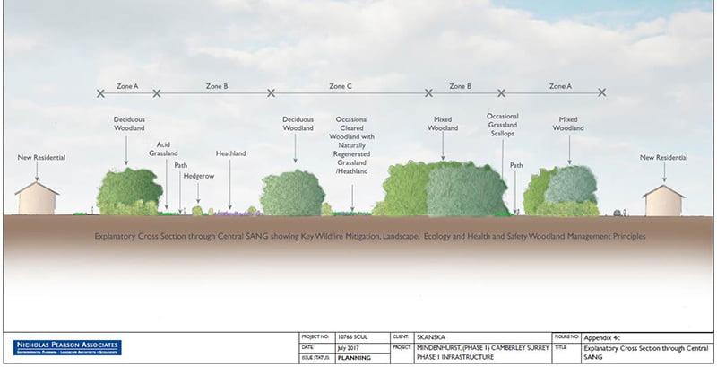 Wildfire Mitigation Design for New Development